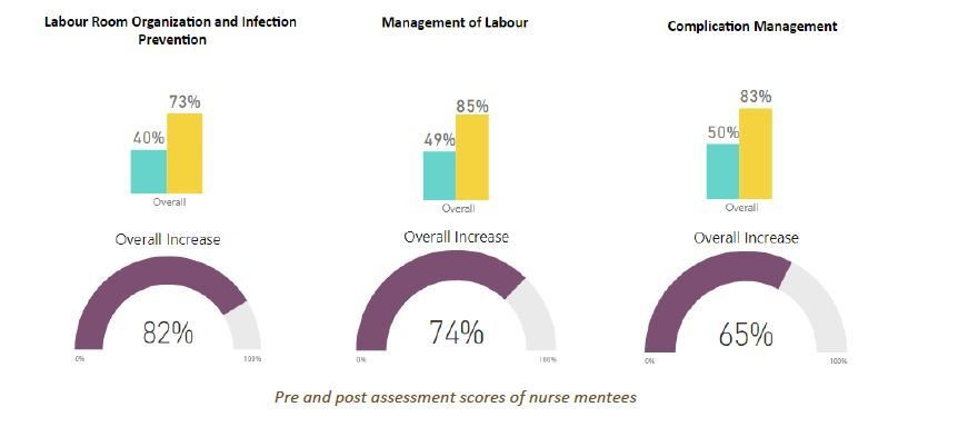 Improvement In Knowledge Of Staff Nurses